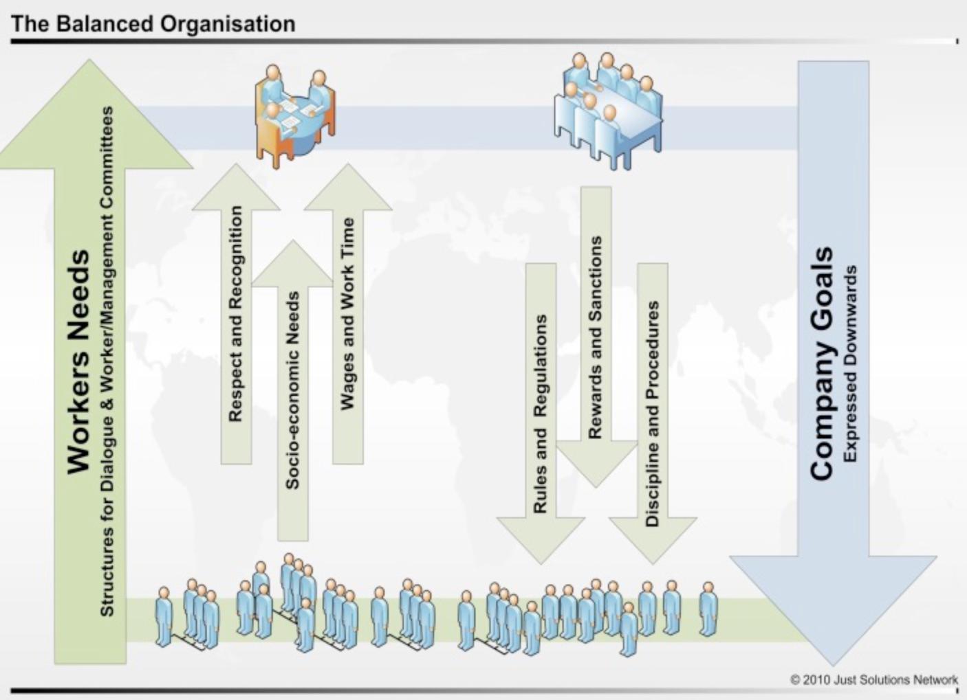 The Balanced Organisation